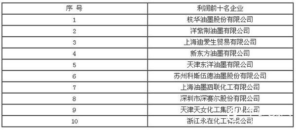 2017年中国环保型包装油墨行业发展现状及未