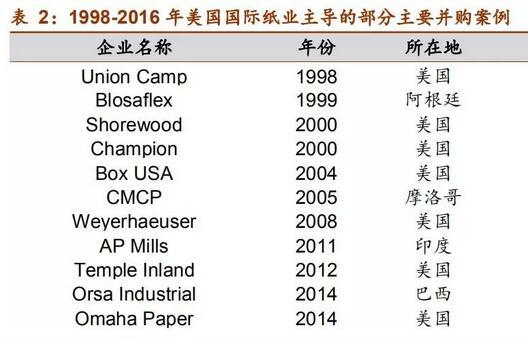 为何我国纸包装市场规模庞大,行业却很分散? 纸包装行业作为包装领域的第一大分支,近年来行业收入规模实现了良好的增长。2018年,纸及纸板容器行业实现主营业务收入2,919.05亿元,同比增长6.35%;2013年至2018年复合年均增长率为6.75%。从数量上看,由于受到贸易摩擦等不确定性的影响导致工业产品出口增速下滑的影响,近年来瓦楞纸箱的产量增速放缓,2018年瓦楞纸箱产量下滑3.