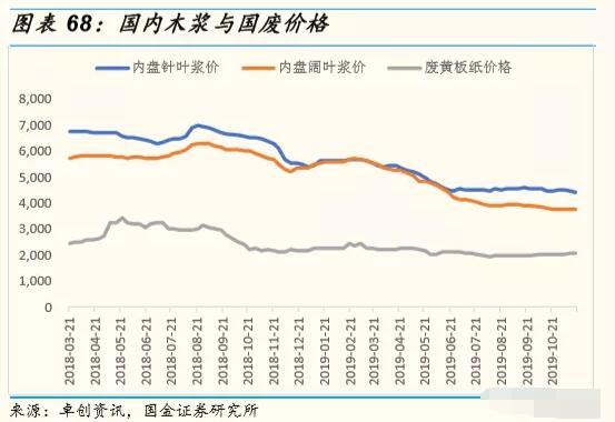 12月上旬瓦楞��r比11月下旬�q1.4%
