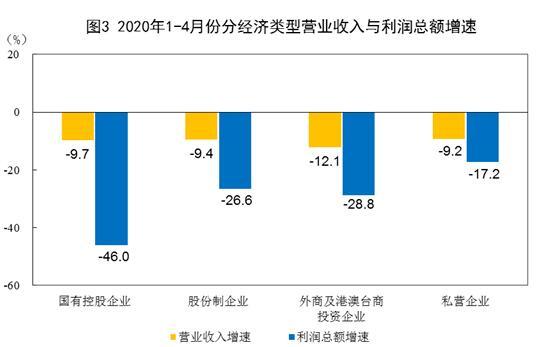 2020年1~4月印刷和记录媒介复制业利润下降21.2%