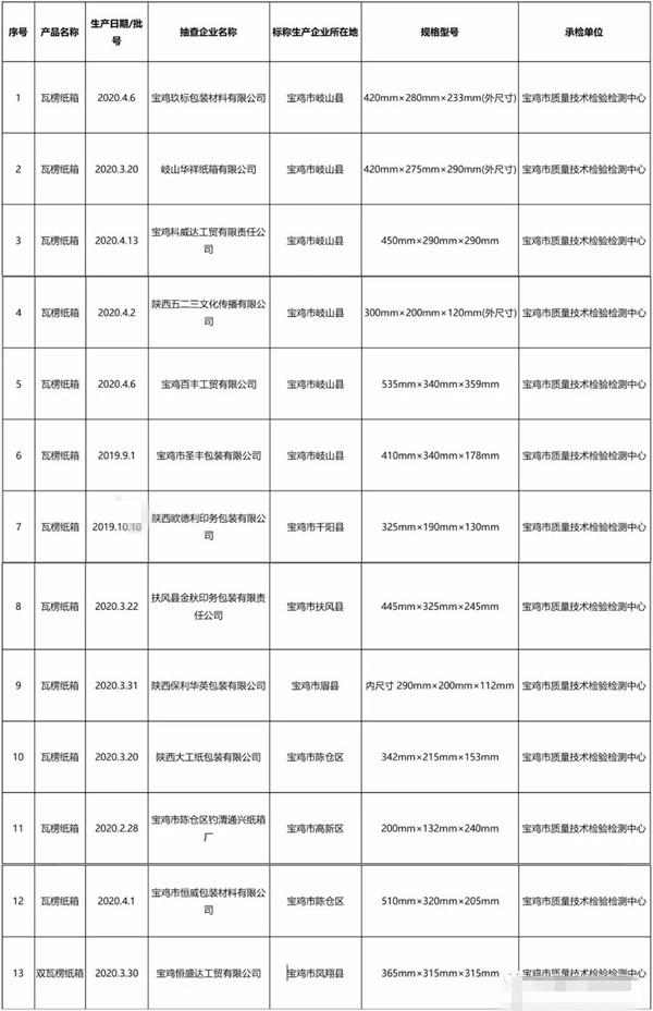 13家�箱�S被抽查 所有批次�箱�z�全部合格